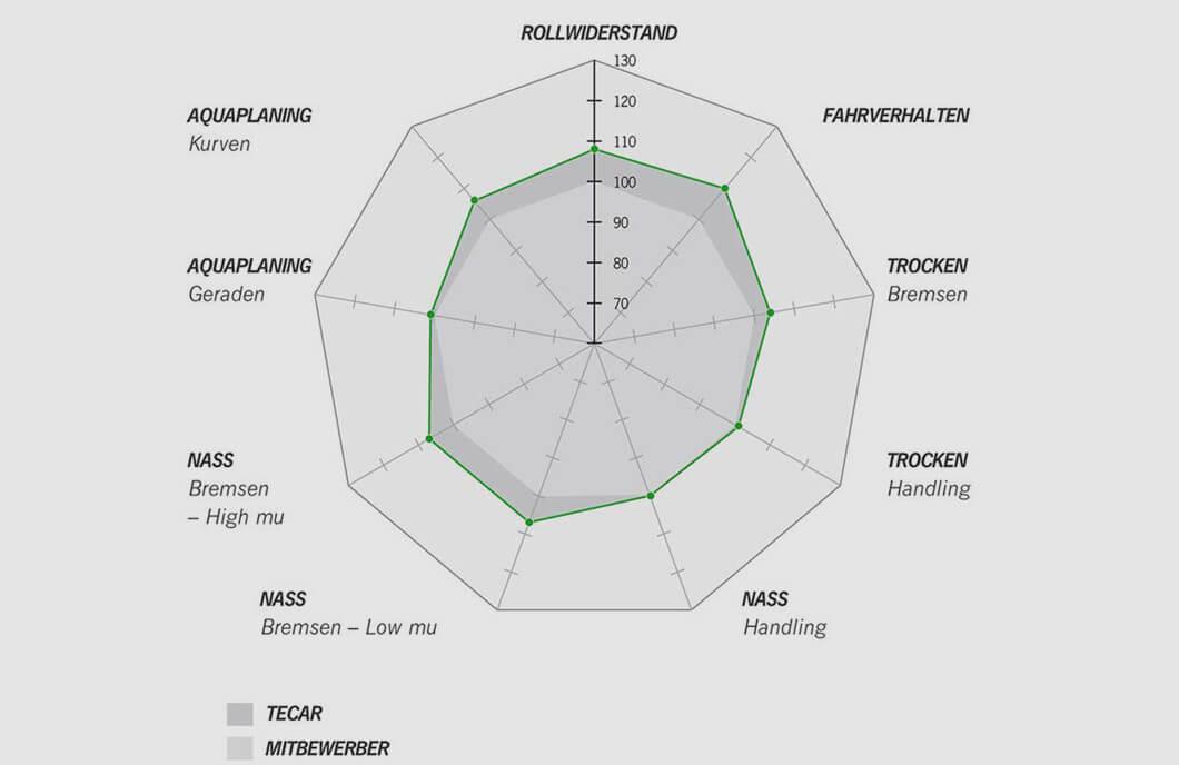 ESA+TECAR SPIRIT 5 | Performance